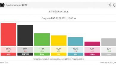 Screenshot Prognose Forschungsgruppe Wahlen