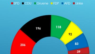 Sitzverteilung Bundestag